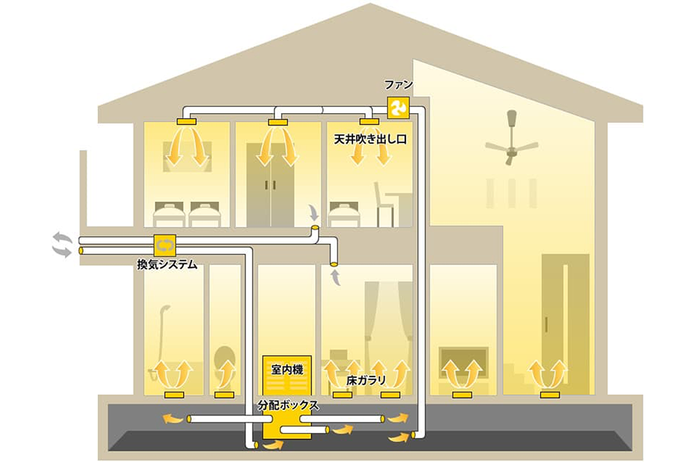 ECO床暖システム